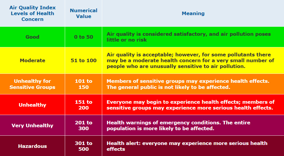 Air Quality Index Descriptions Legend